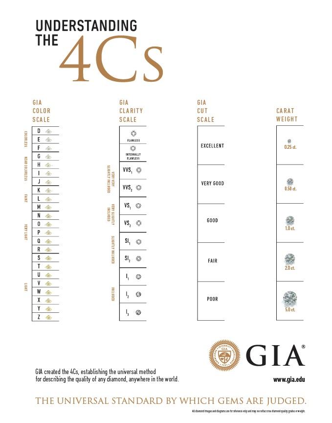 De 4C's van de GIA